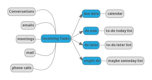 incomingTasks