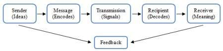 communication_models