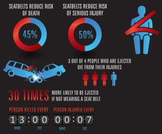 How Many People Would Die From Car Accidents Without Seatbelts