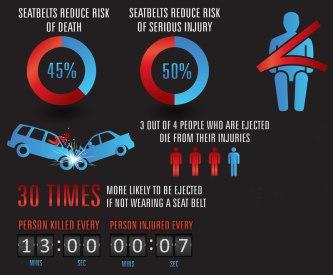 Car Seat Reduce Fatalities Percent