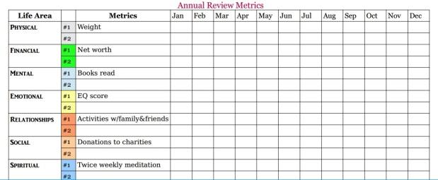 AnnualReviewMetrics