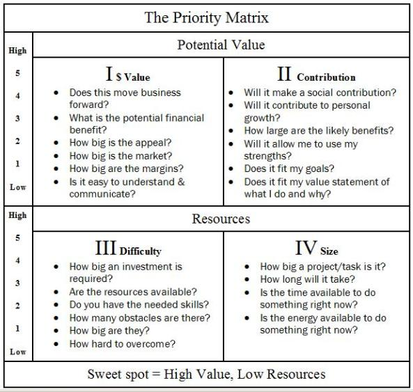 PriorityMatrix