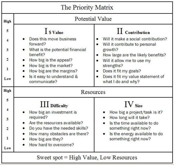 PriorityMatrix