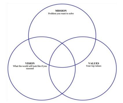 VennDiagram