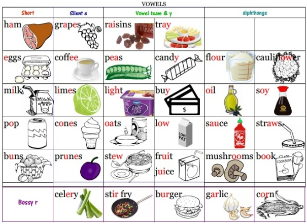 Grocery Store Vowel Chart