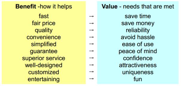 Benefit-Value