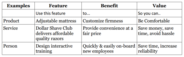 Features.Benefits.Value